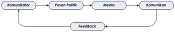 pengertian komunikasi politik dan komponen komponennya
