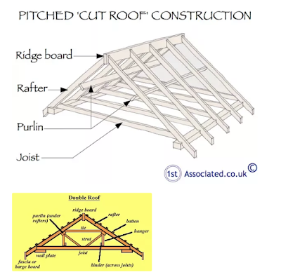 image depicting parts of a pitched roof