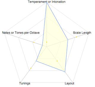 Radar Instrument Configuration Chart. #VisualFutureOfMusic #WorldMusicInstrumentsAndTheory