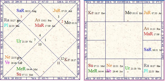 Vedic Astrology Research Portal Retrogression In Vedic Astrology By