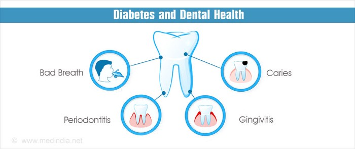 Relationship Between Diabetes And Dental Health?