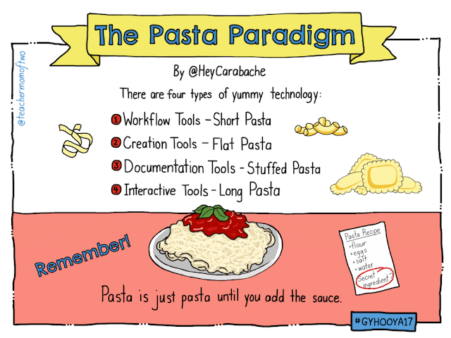 Technology is like Pasta - OECTA Tech Summit #GYHOOYA17