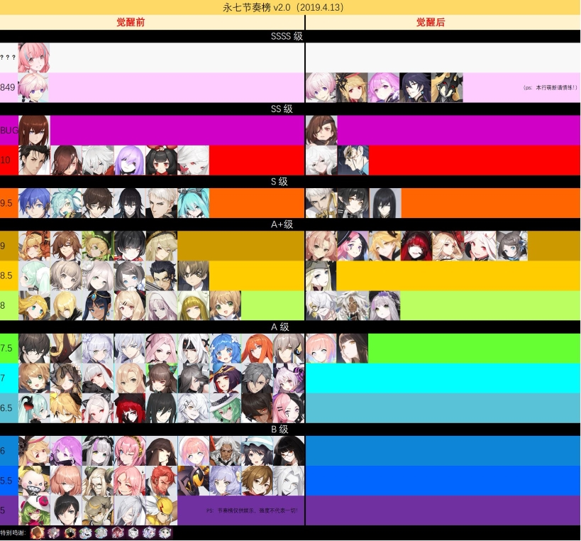 Characters Tier List