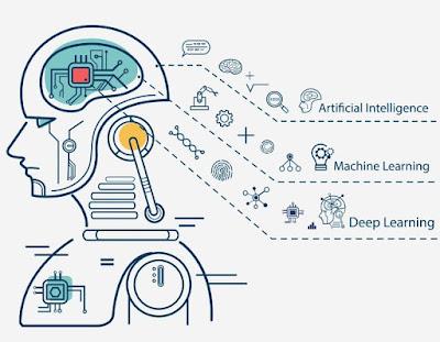 Artificial Intelligence (AI) dan Big Data