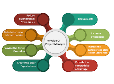 roles and responsibilities of project manager