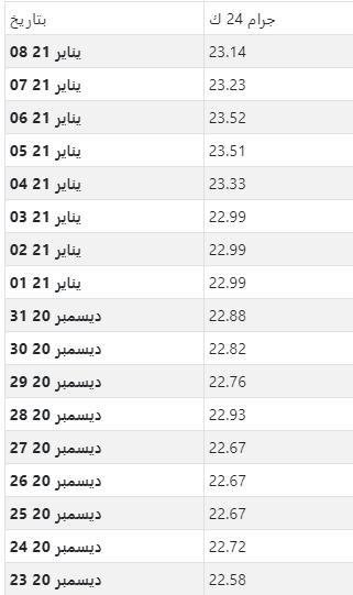 أسعار الذهب اليومية بالدينار البحريني لكل جرام عيار 24