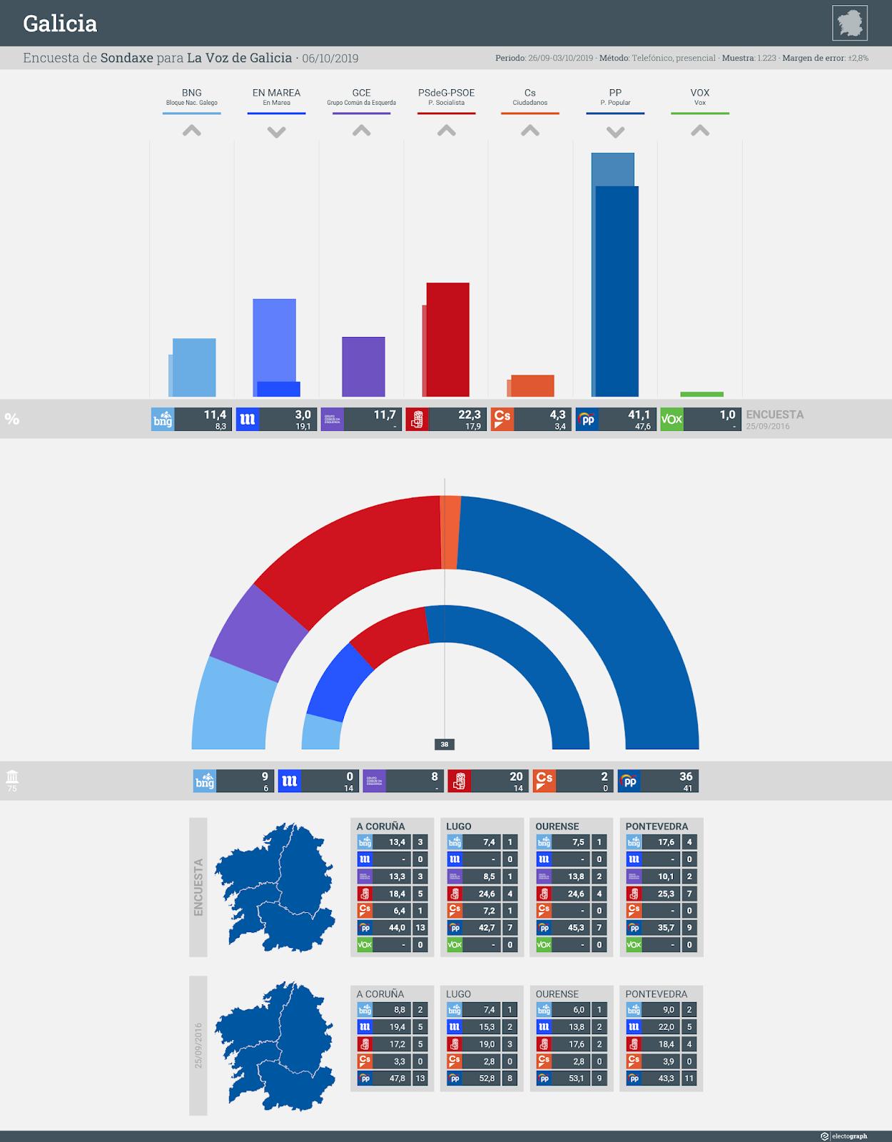 Gráfico de la encuesta para elecciones autonómicas en Galicia realizada por Sondaxe para La Voz de Galicia, 6 de octubre de 2019