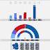 GALICIA · Encuesta Sondaxe: BNG 11,4% (9), EN MAREA 3,0%, GCE 11,7% (8), PSdeG-PSOE 22,3% (20), Cs 4,3% (2), PP 41,1% (36), VOX 1,0%