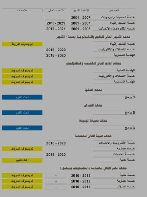 معرفة الأسماء المعتمدة للمعاهد والجامعات الخاصة في دولة الكويت للعمل