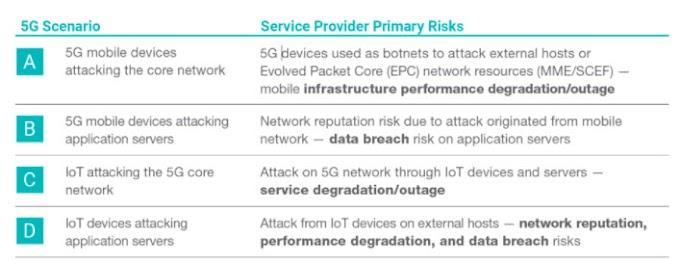 Mengurangi Risiko Bisnis dalam Penerapan 5G