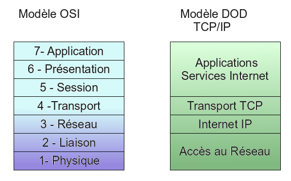 tcip and ip protocols Tcp/ip is commonly referred to as just ip, which is the network layer of the protocol (see illustration below) thus, the terms tcp/ip network and ip network are synonymous reliable and.