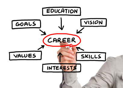 Image result for The Importance of Career