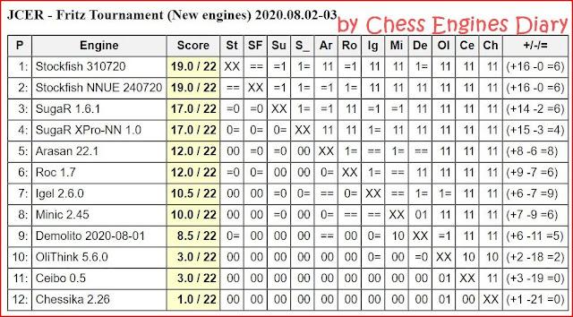 JCER Tournament 2020 - Page 10 20200802.NewChessEngines
