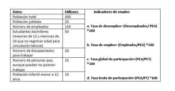 indicadores empleo