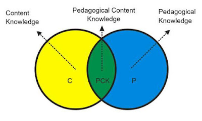 pedagogical content knowledge framework, PCK framework