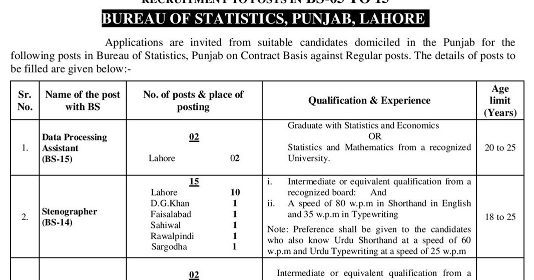 NTS Statistical Assistant Jobs Syllabus | PSC GK Multiple Choice ...