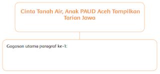 Cinta Tanah Air, Anak PAUD Aceh Tampilkan Tarian Jawa www.simplenews.me
