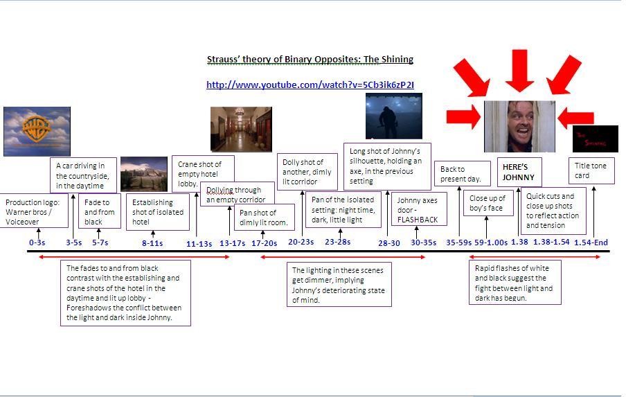 A2 Media Studies: 2011