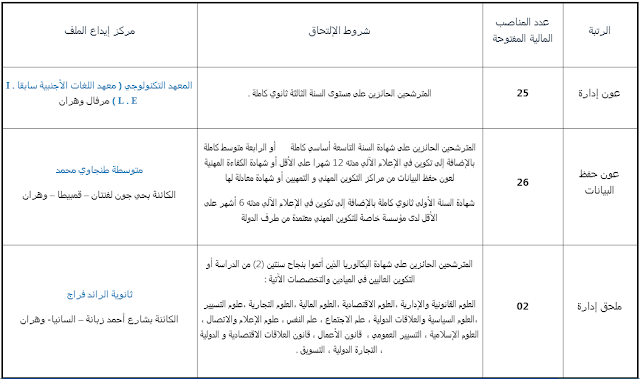 اعلان توظيف عون ادارة - عون حفظ البيانات ملحق ادارة بمديرية التربية لولاية وهران 2018