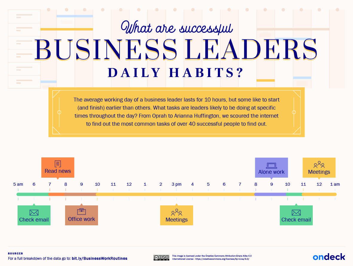 The work routines of Musk, Branson, Dorsey + 37 other business leaders