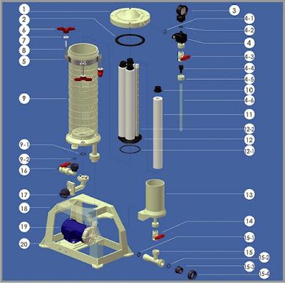 cấu tạo máy bơm lọc hóa chất kuobao -Đài Loan 1 lõi lọc , 2 lõi lọc , 4 lõi lọc , 6 lõi lọc, lõi lọc ,12 lõi lọc , 18 lõi lọc
