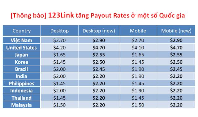 123Link tăng Payout rates lên $2.9 từ ngày 02 tháng 05 năm 2018