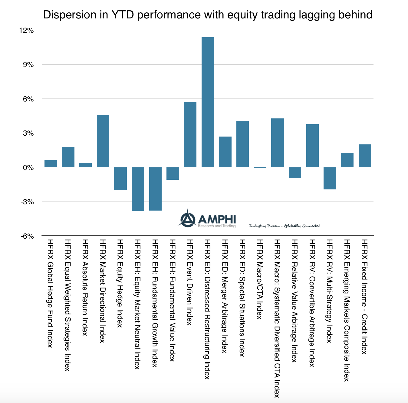 Disciplined Systematic Global Macro Views: Hedge funds