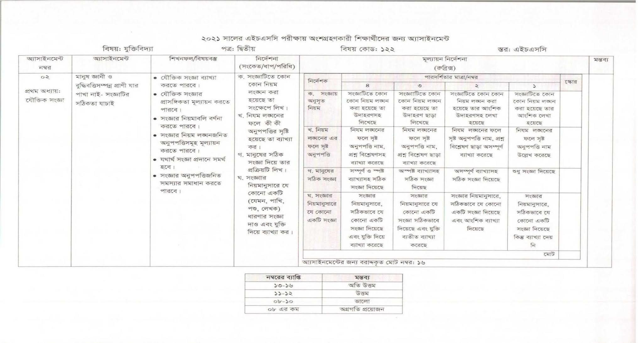 3rd week HSC Logic 2nd Paper Assignment 2021