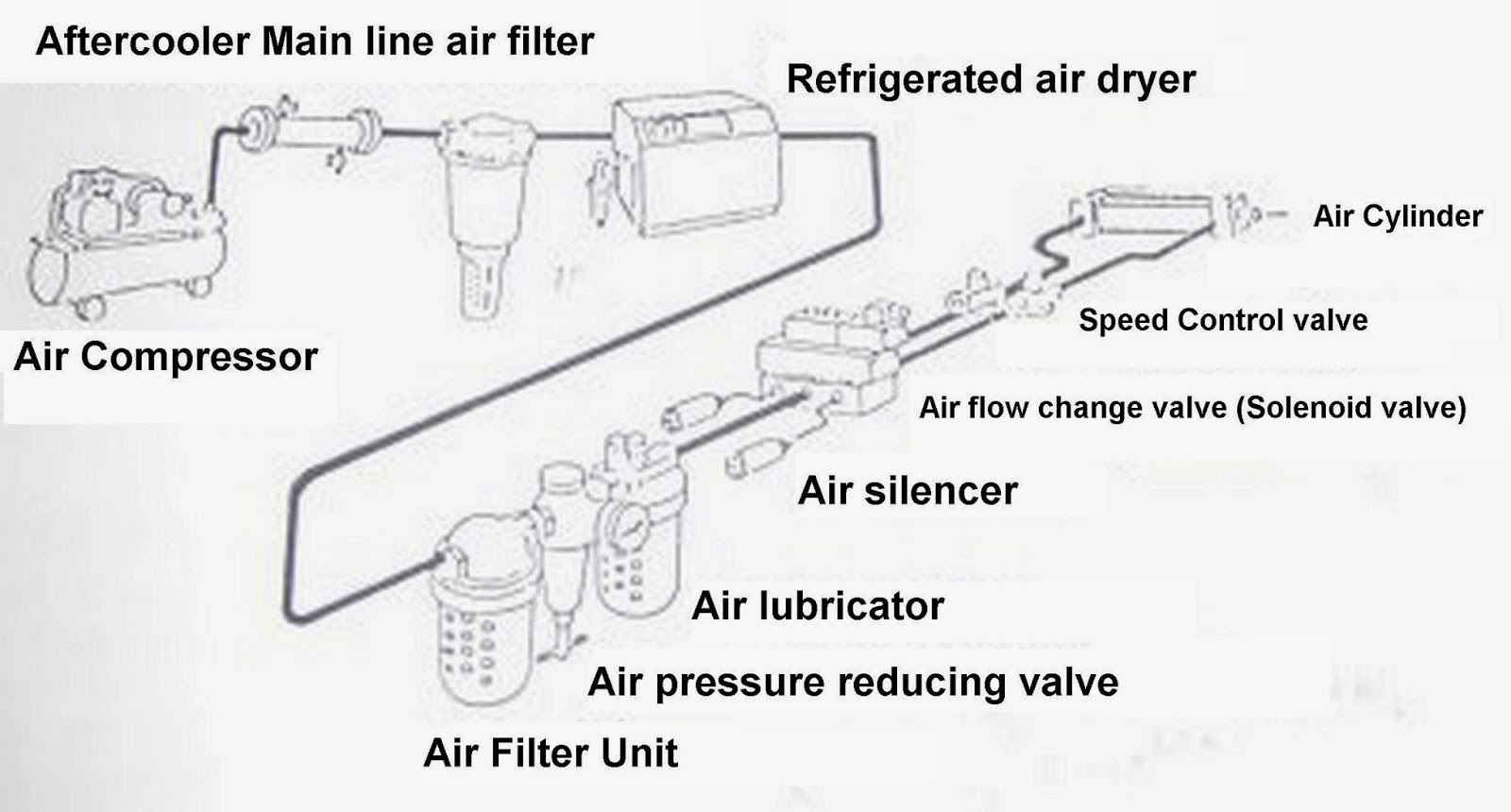 Pneumatic Hydraulic Amp Technical Industry Training