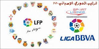 ترتيب الدوري الاسباني 2020,ترتيب البطولة الإسبانية 2020,ترتيب الليغا 2020,الدوري الإسباني,الدوري الاسباني,ترتيب الدوري الإسباني,مباريات اليوم 4 يناير 2020,ترتيب الدوري الاسباني,ترتيب الهدافين الدوري الاسباني 2020,ترتيب فرق الدوري الإسباني