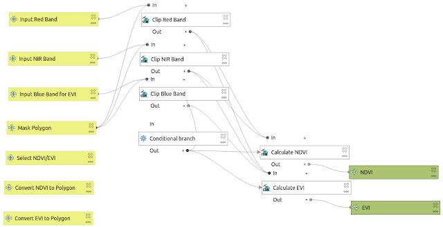Updated NDVI-EVI model