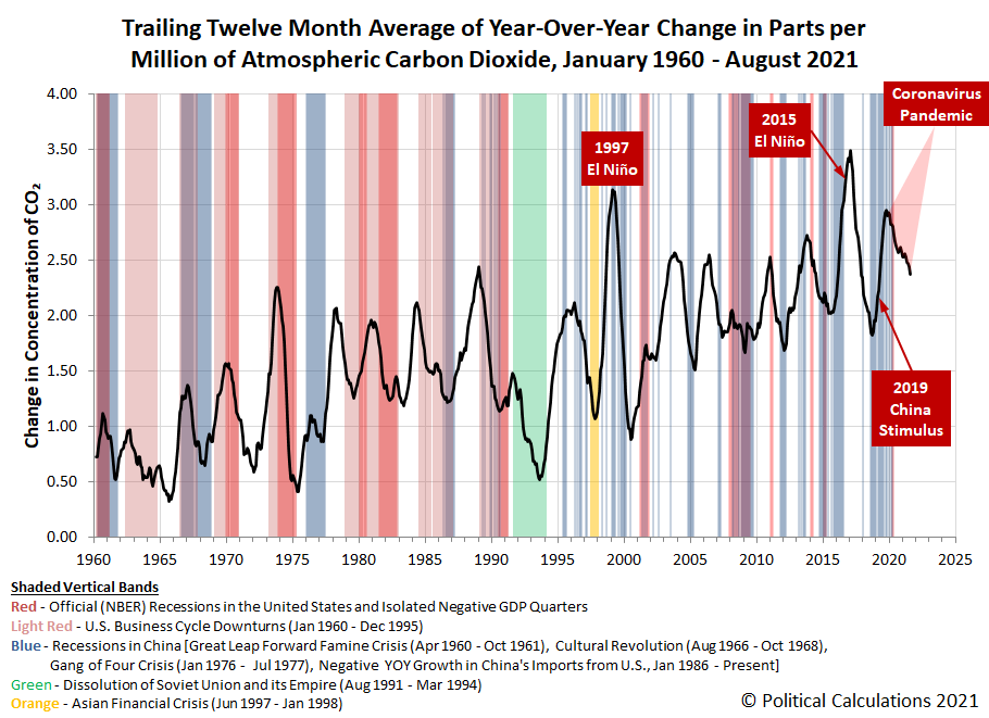 Trailing Twelve Month Average of Year-Over-Year Change in Parts per Million of Atmospheric Carbon Dioxide, January 1960 - August 2021