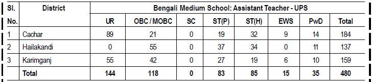 Bengali Medium School: Assistant Teacher - UPS