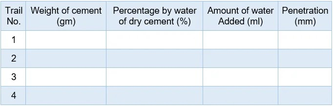 Normal Consistency or Standard Consistency of Cement Paste