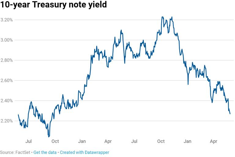 10-year Treasury note Yield data chart