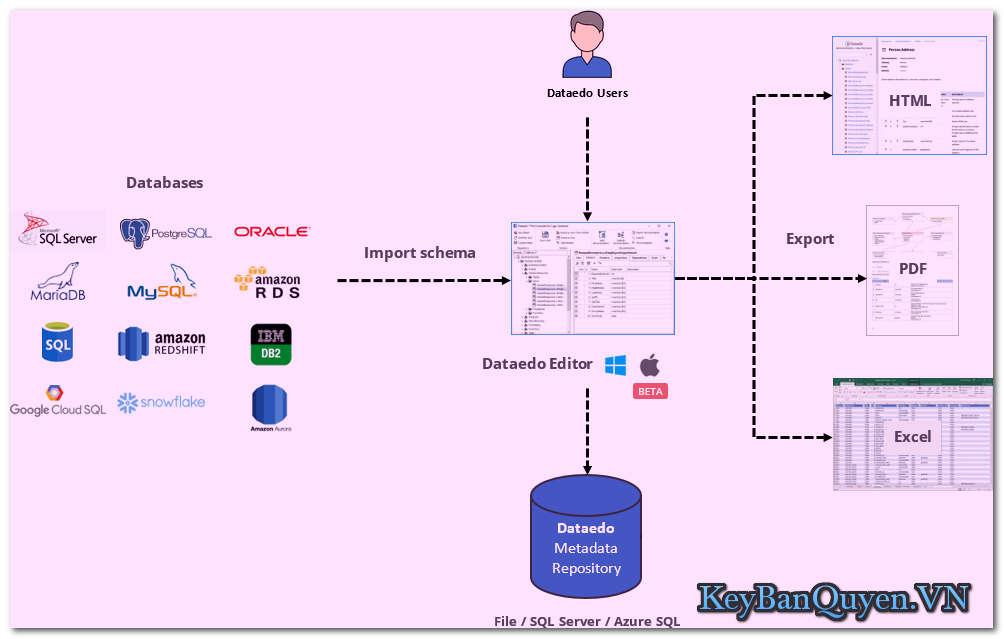 Download Dataedo 7.5.0 Full Key, Phần mềm tạo tài liệu cơ sở dữ liệu đa năng.