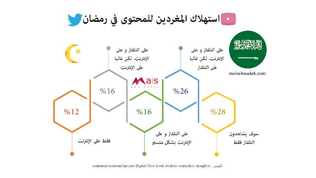 استهلاك المغردين السعوديين للمحتوى على تويتر في رمضان #انفوجرافيك