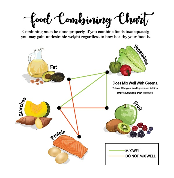 What are Food Combinations and What Are the Benefits for Those Who Have Digestive Problems?