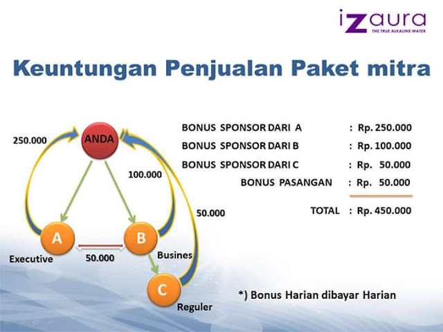 bonus sponsor izaura