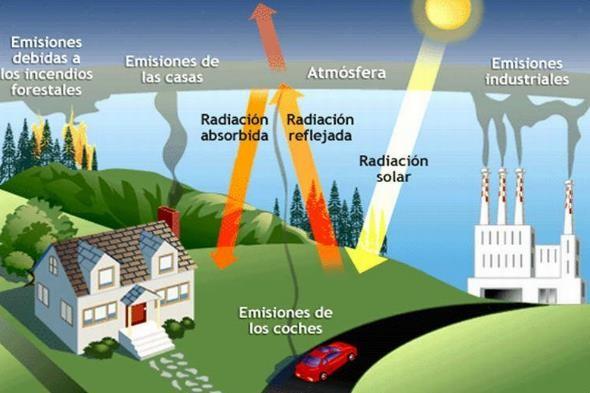 fenomeno del efecto invernadero