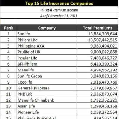 Sunlife Life Insurance Quote Stunning 2011 Top Life Insurance Companies In The Philippines  Style Your