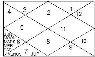 how to read Vrishabh Lagna chart
