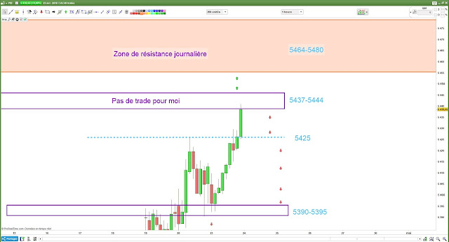 Matrice de trading #cac40 $cac [23/04/18]
