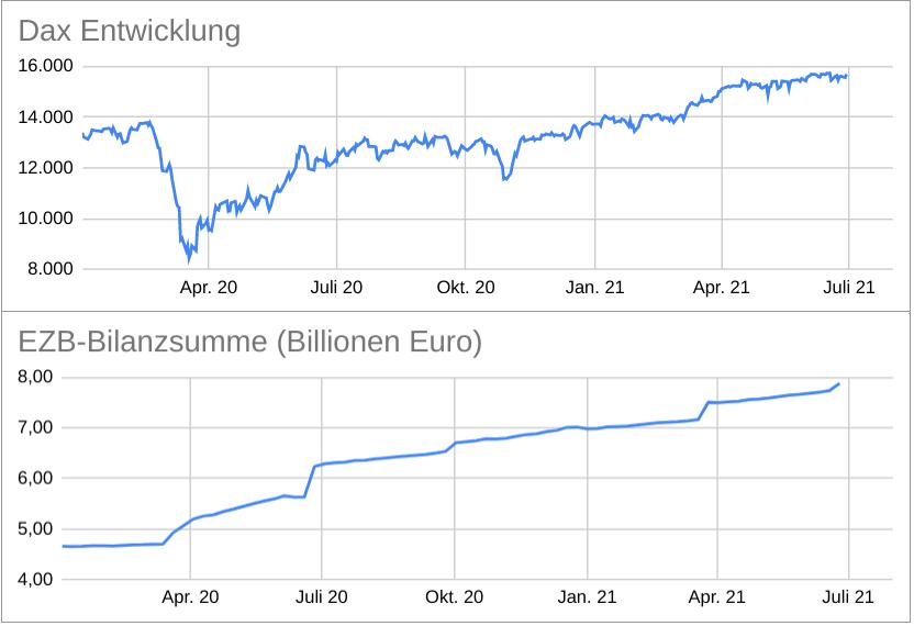 Vergleich EZB Bilanzsumme mit Dax Entwicklung 2021