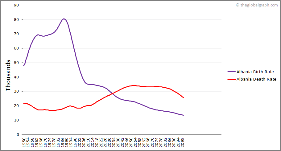 Albania  Birth and Death Rate