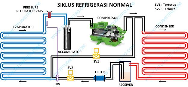 Siklus refrigerasi normal