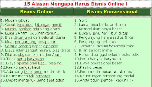 Kumpulan Bisnis Online Modal Kecil