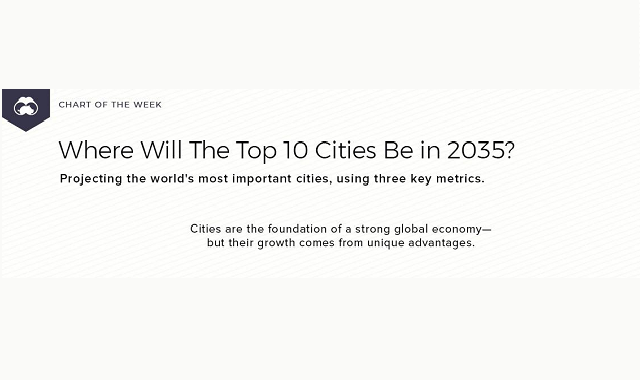 Future predictions for world's top 10 cities