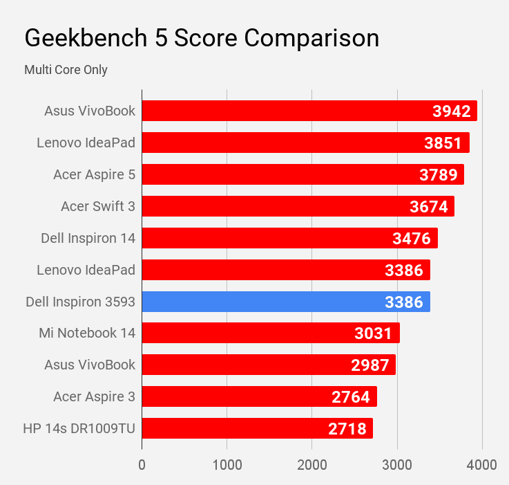 Geekbench 5 Multi Core score of Dell Inspiron 3593 compared with other laptops under Rs 60K price.