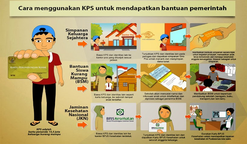 Kartu Indonesia Pintar ( KIP ) 2015 ~ GUGUS RA. KARTINI